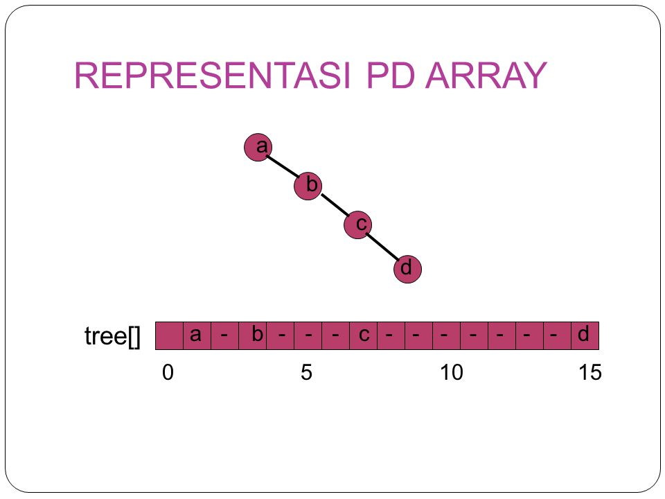 REPRESENTASI PD ARRAY tree[] a b 1 3 c 7 d 15 5 10 a - b c 15 d 5 10